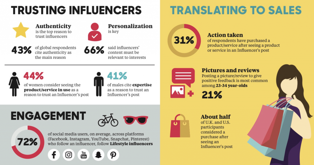Infographic influencers